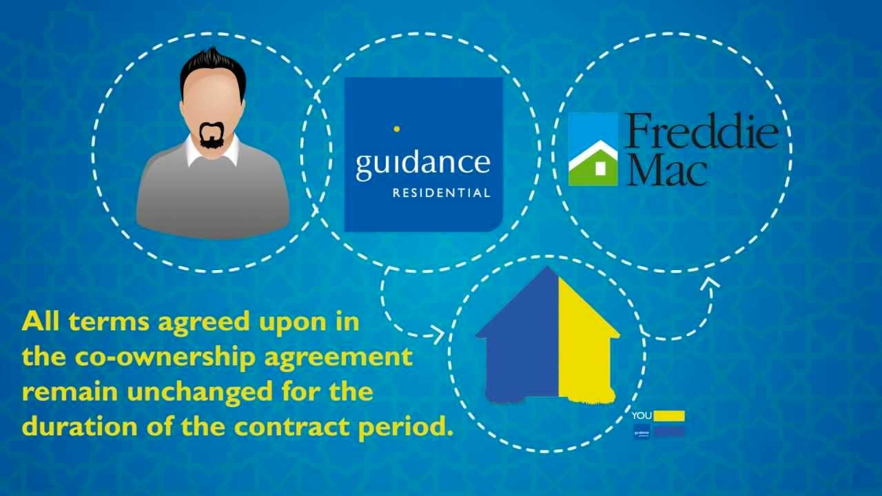 WHY DOES GUIDANCE SELL ITS CONTRACTS TO FREDDIE MAC?