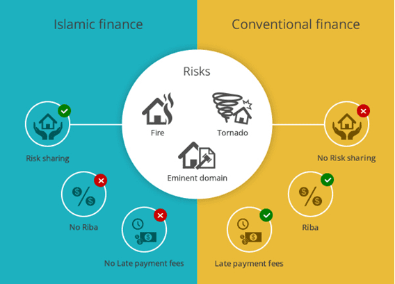 Islamic Finance is More Expensive than Conventional Home Loans